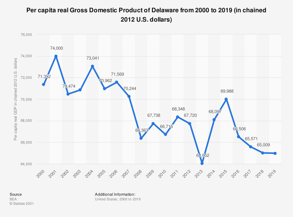 Statistic: Per capita real Gross Domestic Product of Delaware from 2000 to 2019 (in chained 2012 U.S. dollars) | Statista