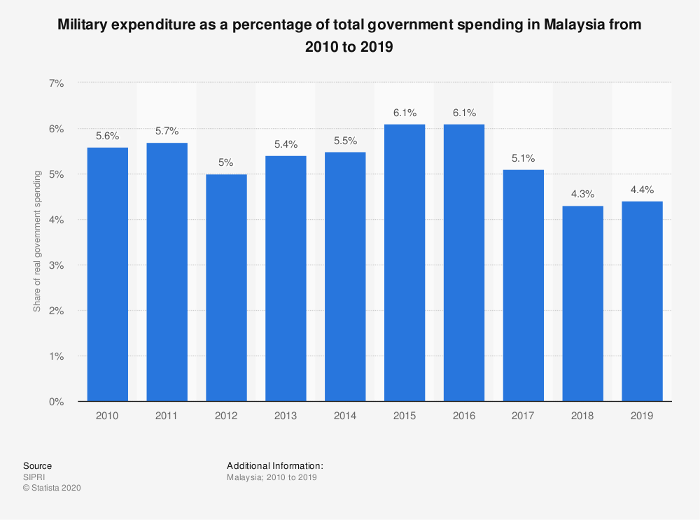 Statistic: Military expenditure as a percentage of total government spending in Malaysia from 2010 to 2019 | Statista