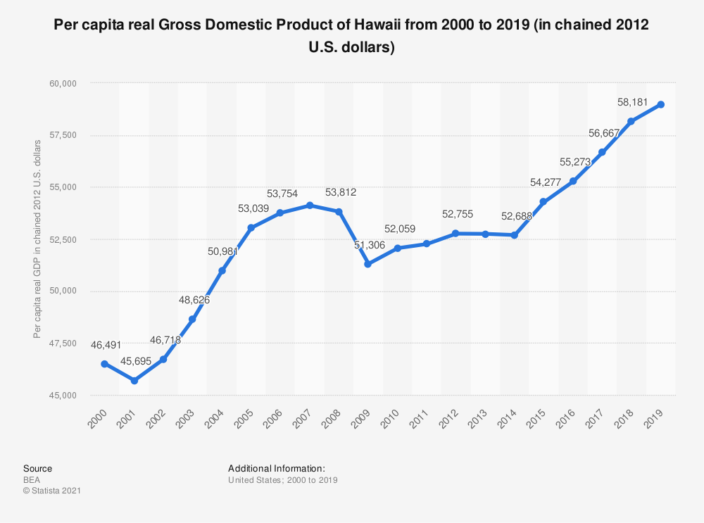 Statistic: Per capita real Gross Domestic Product of Hawaii from 2000 to 2019 (in chained 2012 U.S. dollars) | Statista