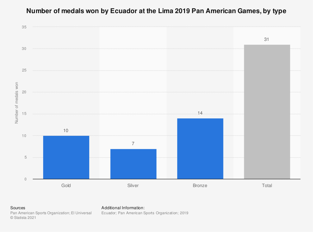 Statistic: Number of medals won by Ecuador at the Lima 2019 Pan American Games, by type | Statista
