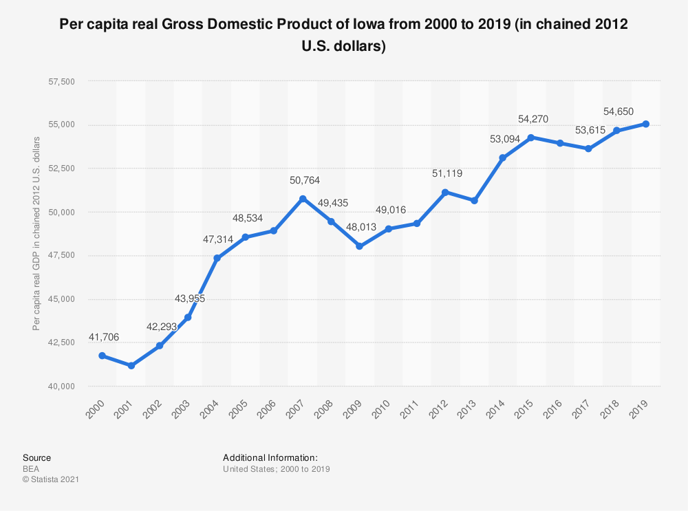 Statistic: Per capita real Gross Domestic Product of Iowa from 2000 to 2019 (in chained 2012 U.S. dollars)   Statista
