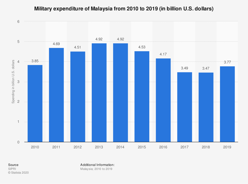 Statistic: Military expenditure of Malaysia from 2010 to 2019 (in billion U.S. dollars) | Statista
