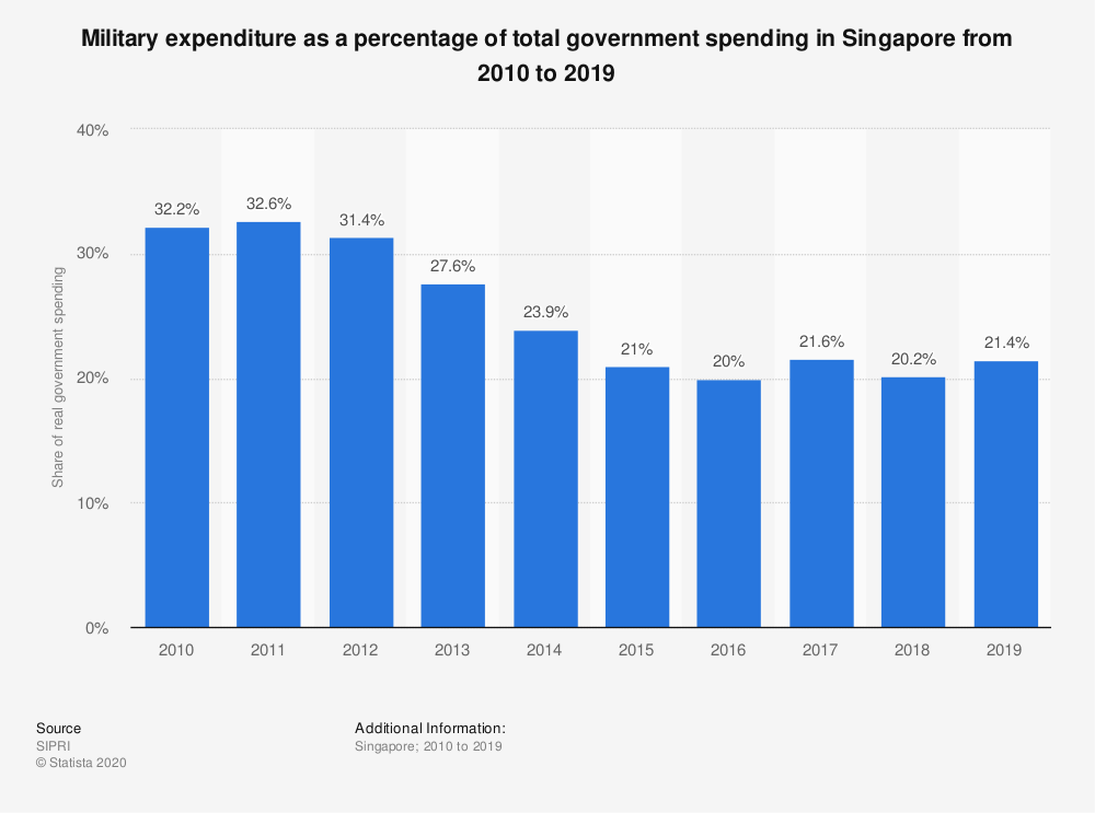 Statistic: Military expenditure as a percentage of total government spending in Singapore from 2010 to 2019 | Statista