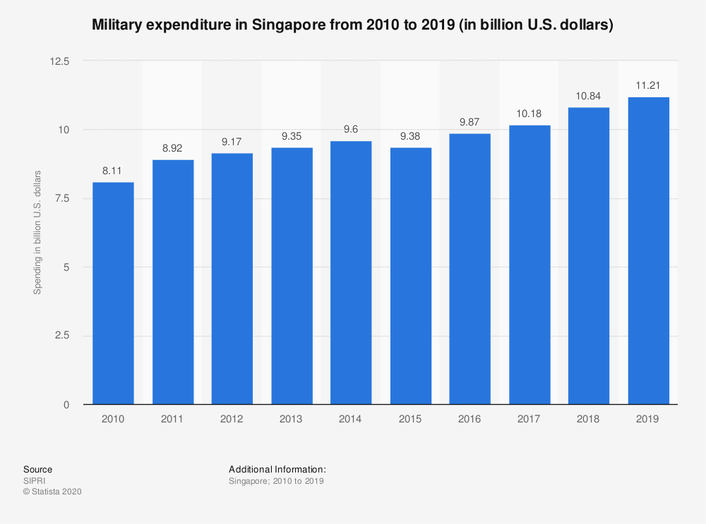 Statistic: Military expenditure in Singapore from 2010 to 2019 (in billion U.S. dollars) | Statista