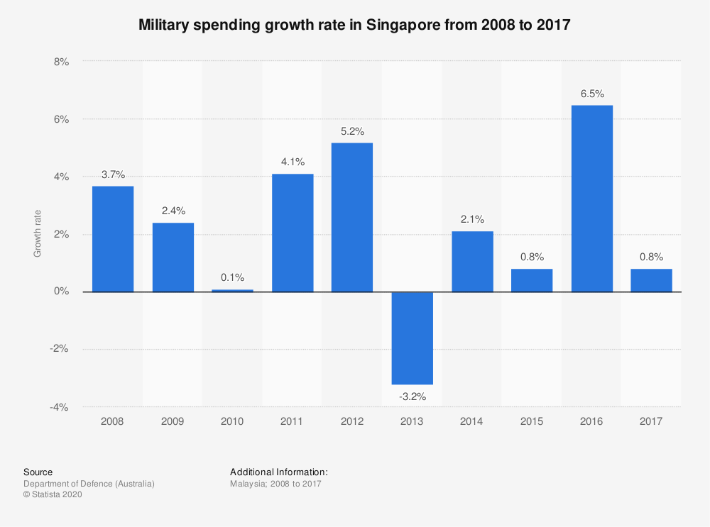 Statistic: Military spending growth rate in Singapore from 2008 to 2017 | Statista