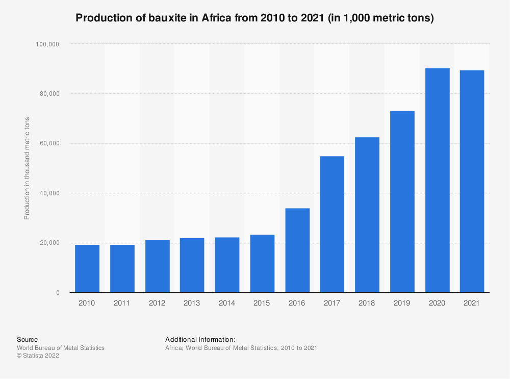 Statistic: Bauxite production in Africa from 2009 to 2019 (in 1,000 metric tons) | Statista