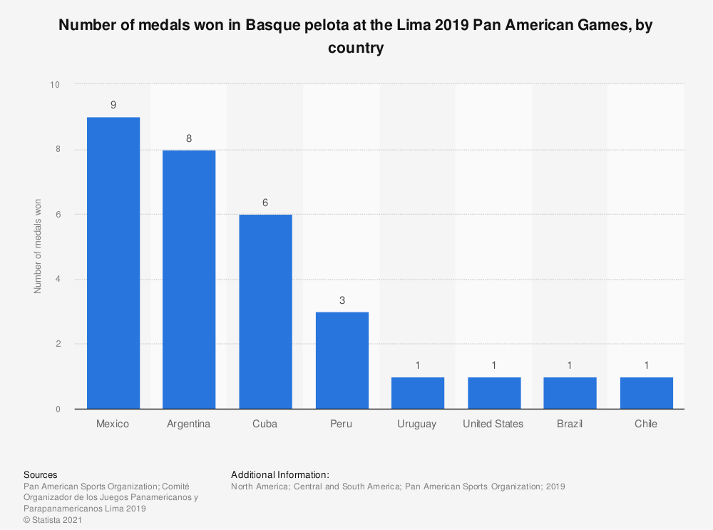 Statistic: Number of medals won in Basque pelota at the Lima 2019 Pan American Games, by country | Statista