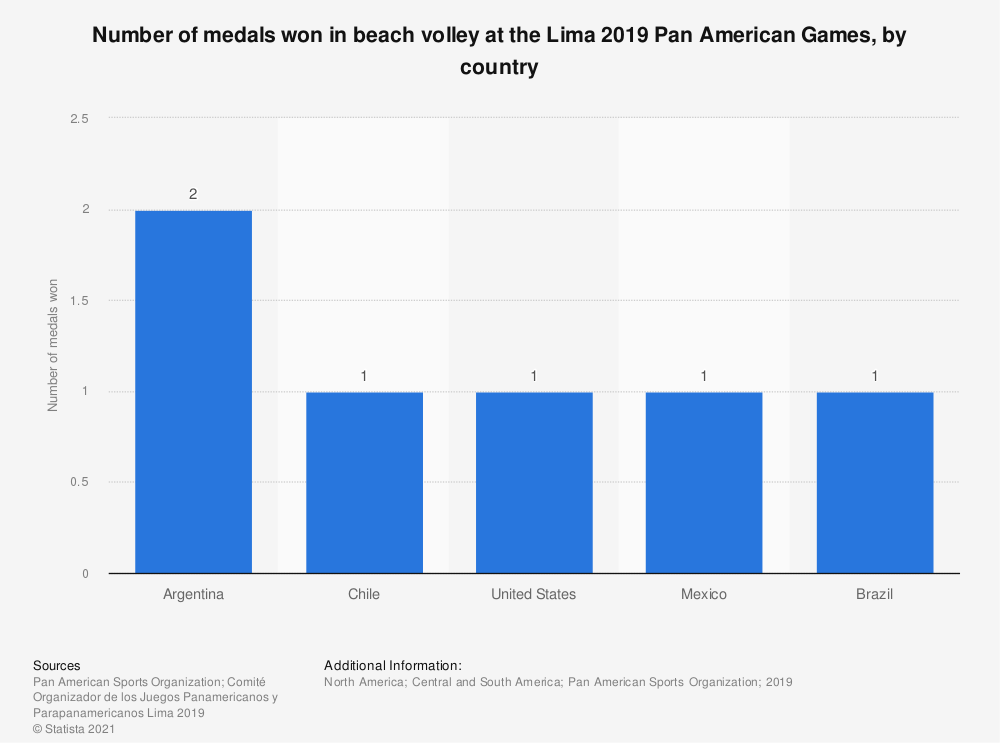 Statistic: Number of medals won in beach volley at the Lima 2019 Pan American Games, by country   Statista