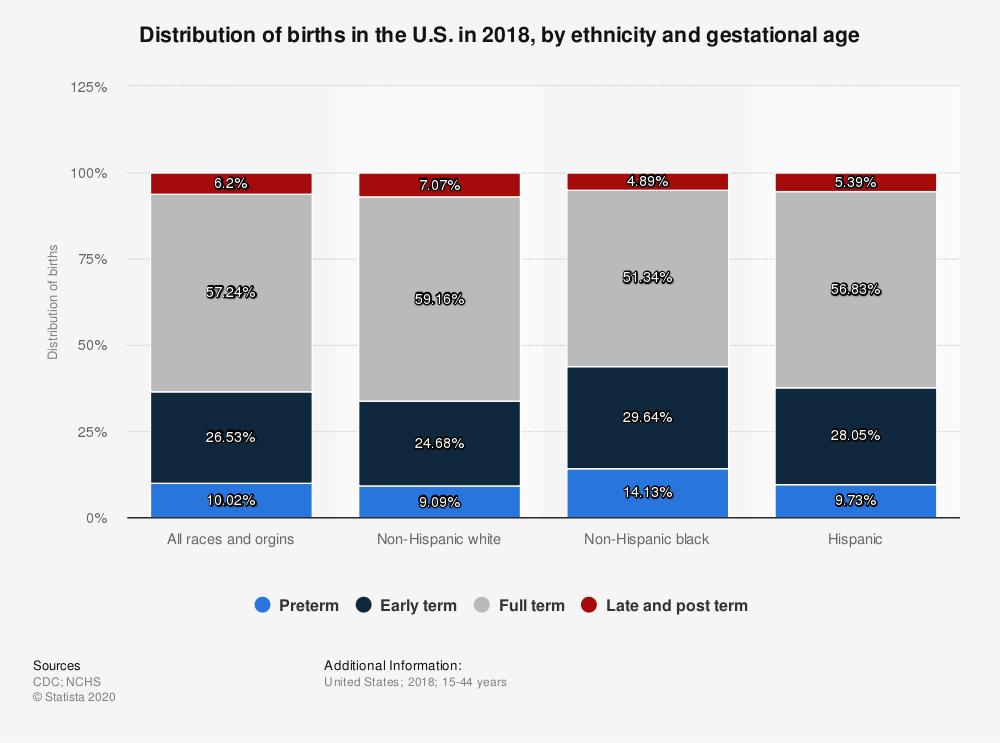 Statistic: Distribution of births in the U.S. in 2018, by ethnicity and gestational age   Statista