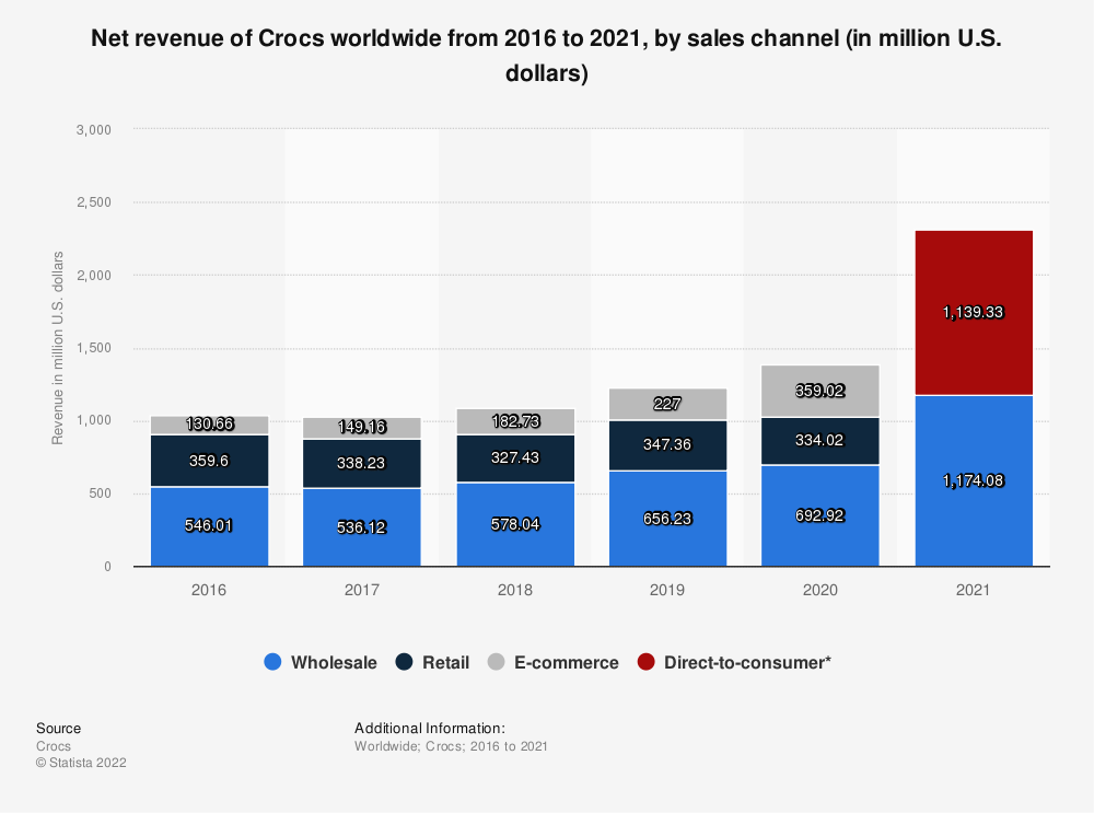 Statistic: Net revenue of Crocs worldwide from 2016 to 2019, by sales channel (in million U.S. dollars) | Statista
