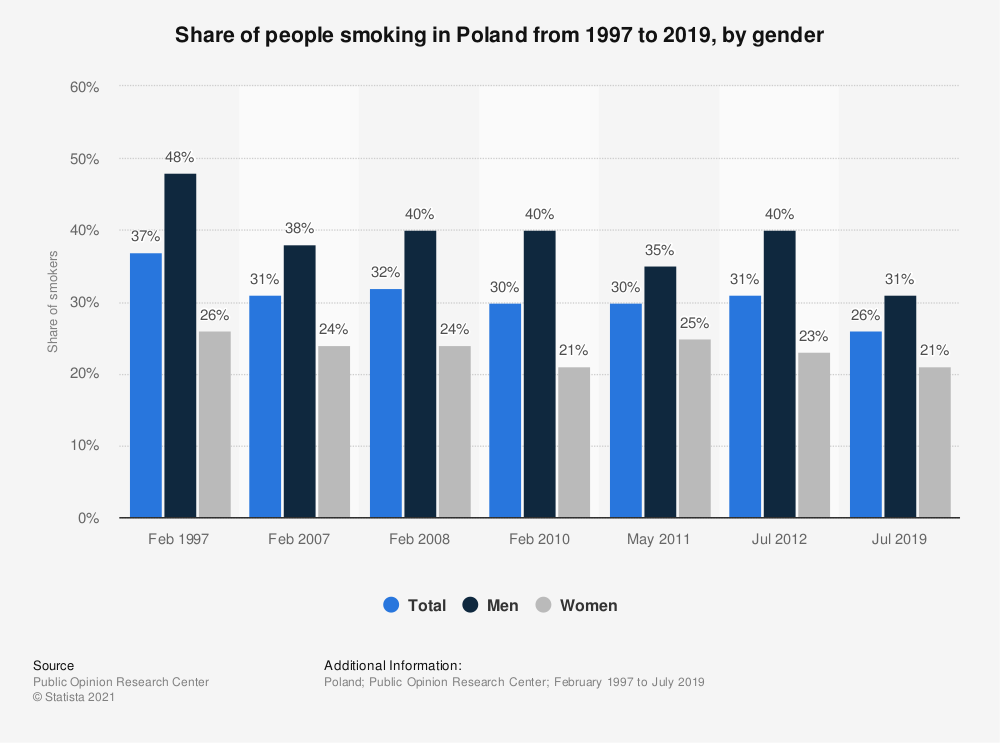Statistic: Share of people smoking in Poland from 1997 to 2019, by gender   Statista