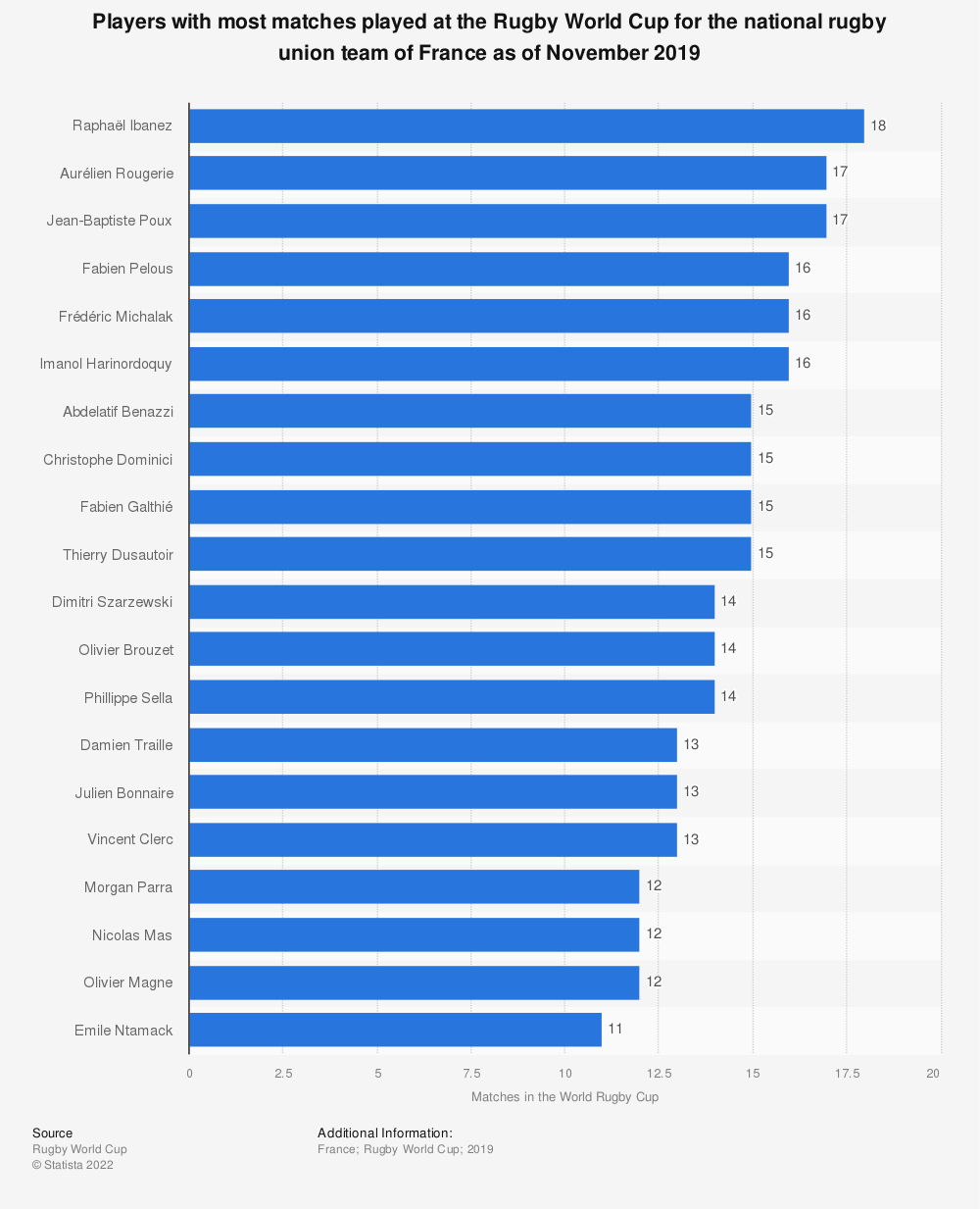 Statistic: Players with most matches played at the Rugby World Cup for the national rugby union team of France as of November 2019 | Statista