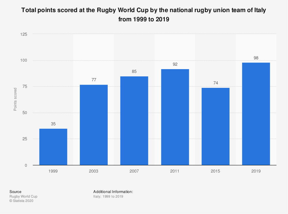 Statistic: Total points scored at the Rugby World Cup by the national rugby union team of Italy from 1999 to 2019 | Statista