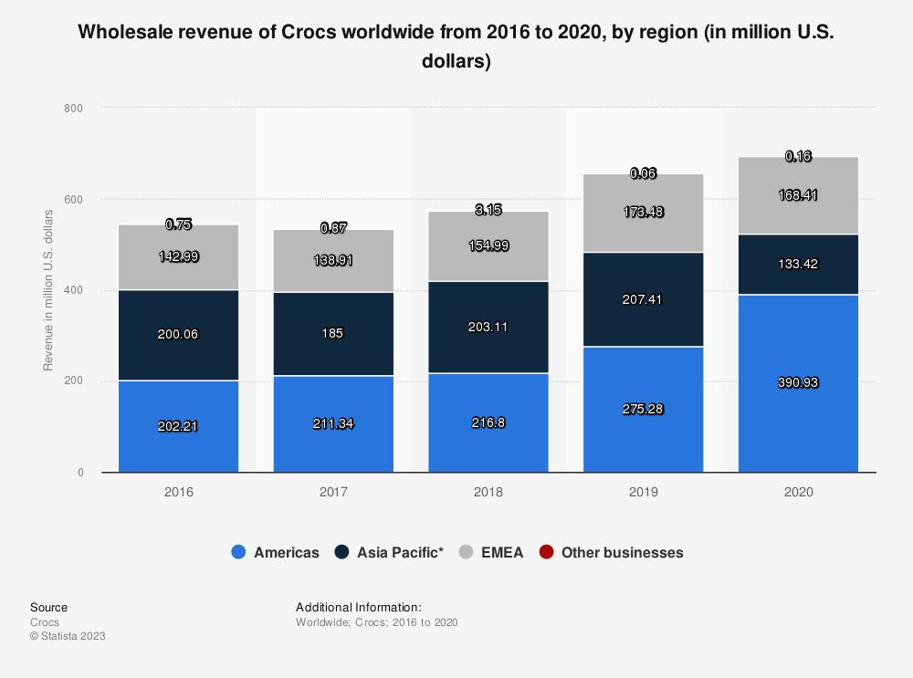 Statistic: Wholesale revenue of Crocs worldwide from 2016 to 2020, by region (in million U.S. dollars)   Statista
