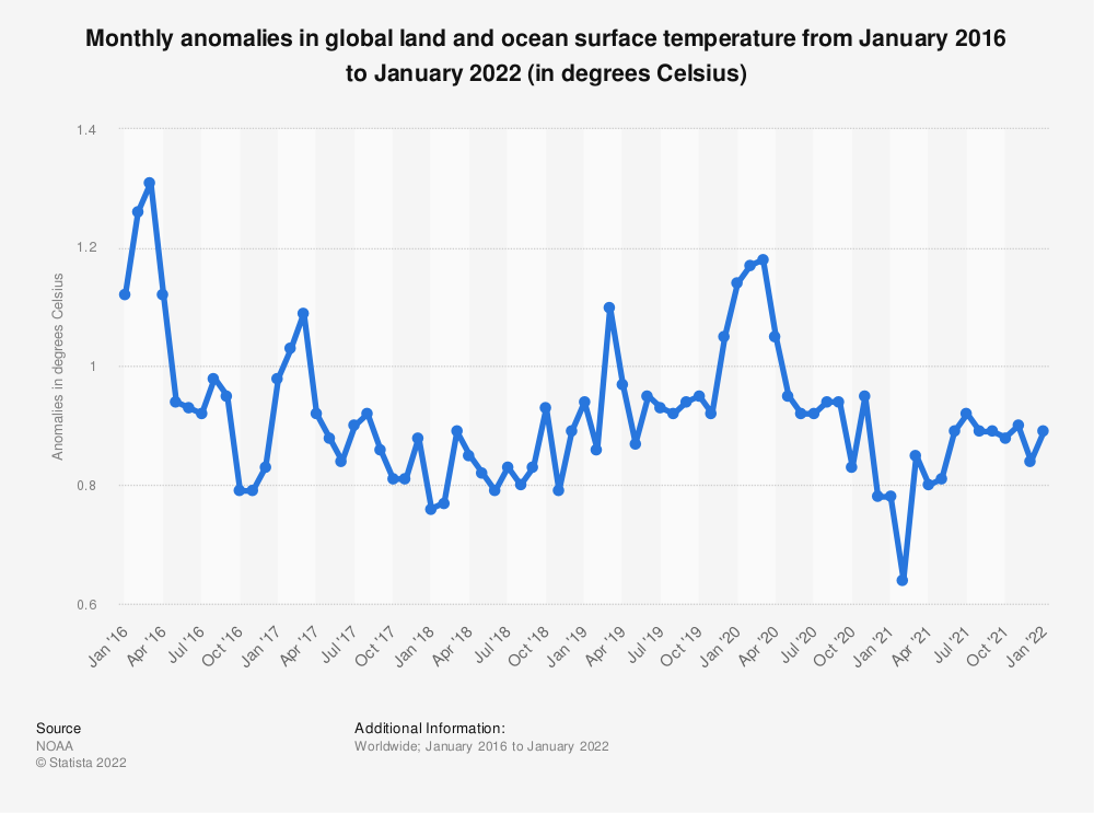 Statistic: Monthly anomalies in global land and ocean surface temperature from January 2016 to July 2021 (in degrees Celsius) | Statista