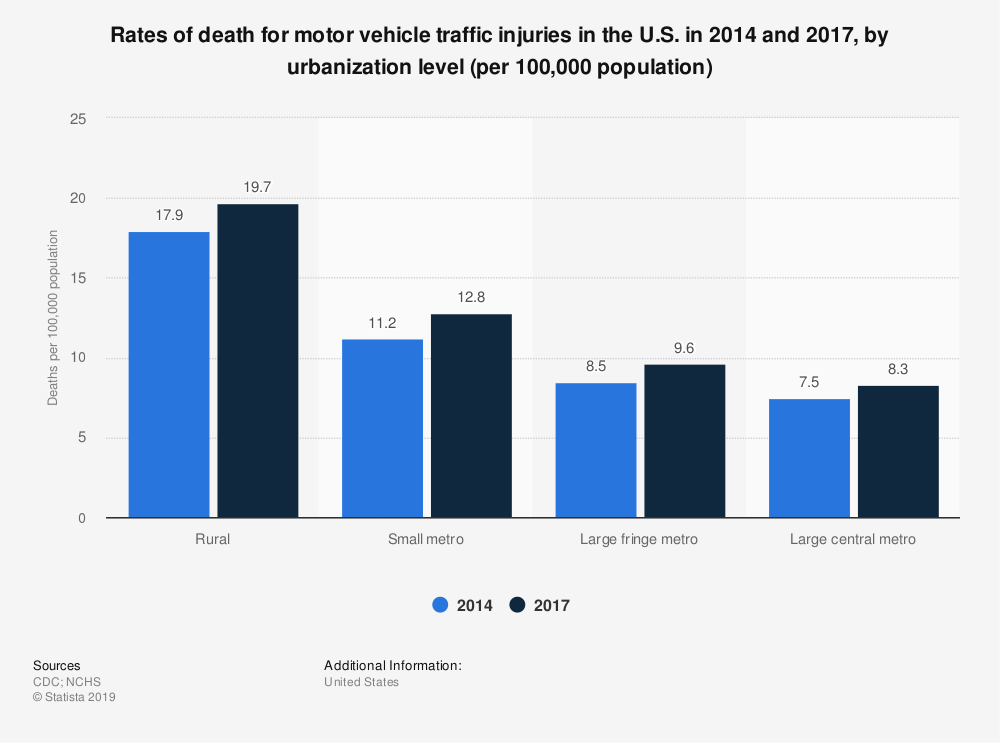 Statistic: Rates of death for motor vehicle traffic injuries in the U.S. in 2014 and 2017, by urbanization level (per 100,000 population) | Statista