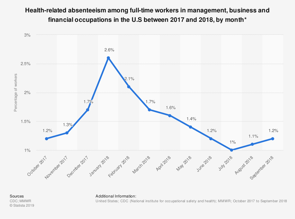Statistic: Health-related absenteeism among full-time workers in management, business and financial occupations in the U.S between 2017 and 2018, by month* | Statista