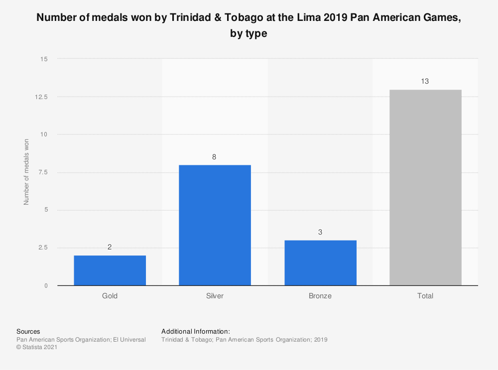 Statistic: Number of medals won by Trinidad & Tobago at the Lima 2019 Pan American Games, by type | Statista