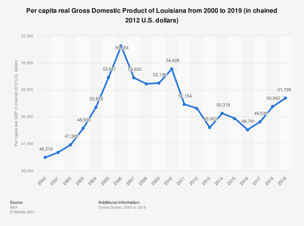 Statistic: Per capita real Gross Domestic Product of Louisiana from 2000 to 2019 (in chained 2012 U.S. dollars)   Statista