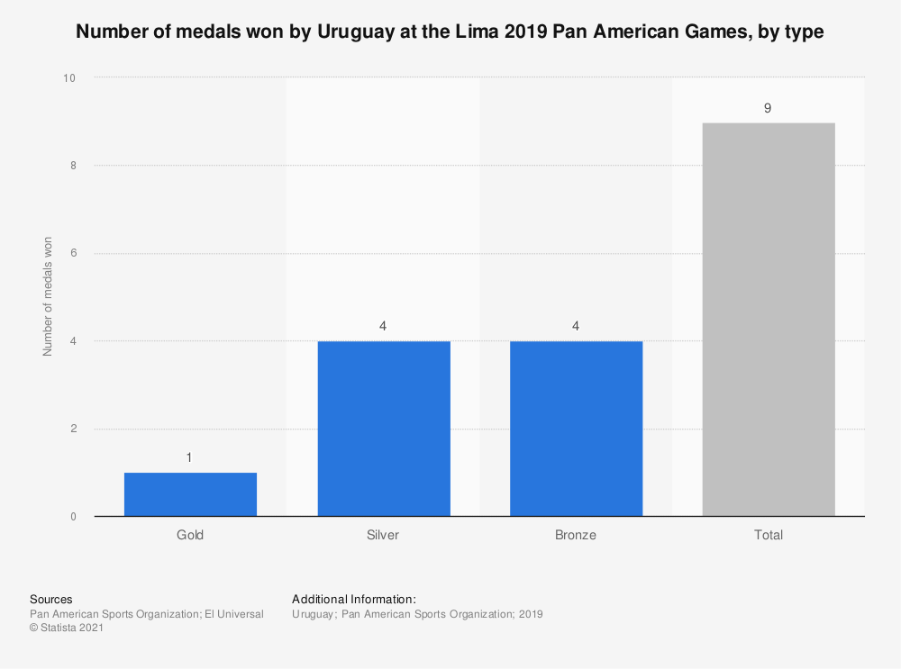 Statistic: Number of medals won by Uruguay at the Lima 2019 Pan American Games, by type | Statista