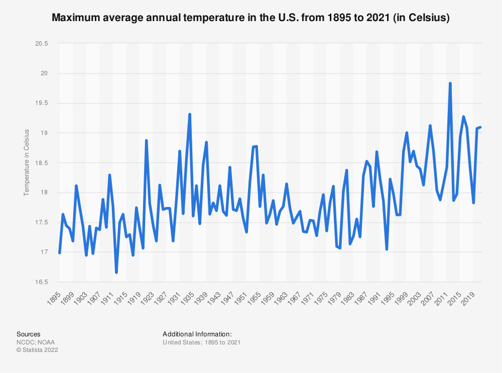 Statistic: Maximum average annual temperature in the U.S. from 1895 to 2019 (in Celsius) | Statista