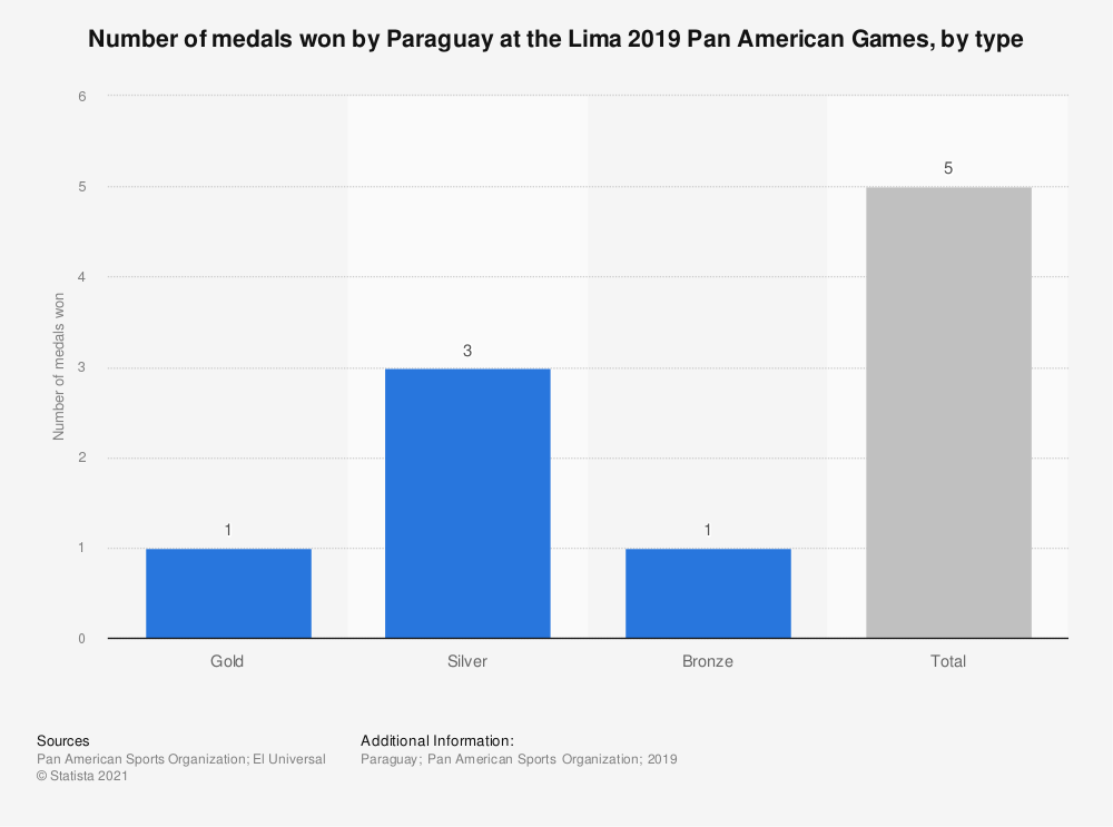 Statistic: Number of medals won by Paraguay at the Lima 2019 Pan American Games, by type | Statista