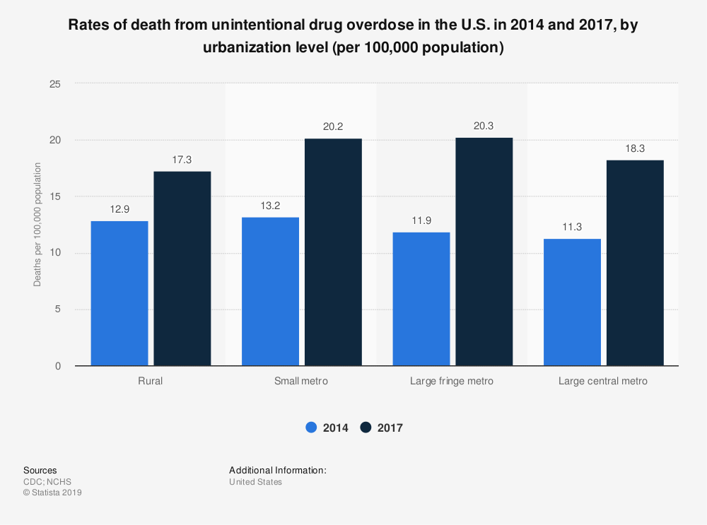 Statistic: Rates of death from unintentional drug overdose in the U.S. in 2014 and 2017, by urbanization level (per 100,000 population) | Statista