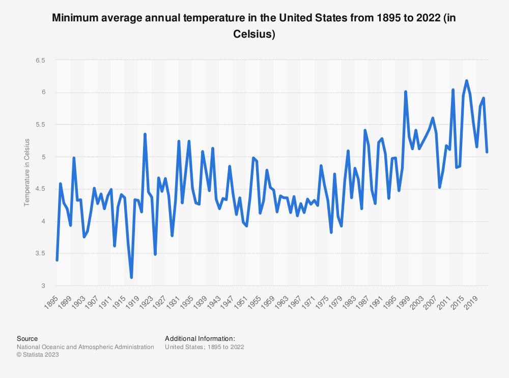 Statistic: Minimum average annual temperature in the U.S. from 1895 to 2019 (in Celsius) | Statista