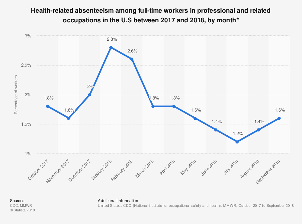 Statistic: Health-related absenteeism among full-time workers in professional and related occupations in the U.S between 2017 and 2018, by month* | Statista