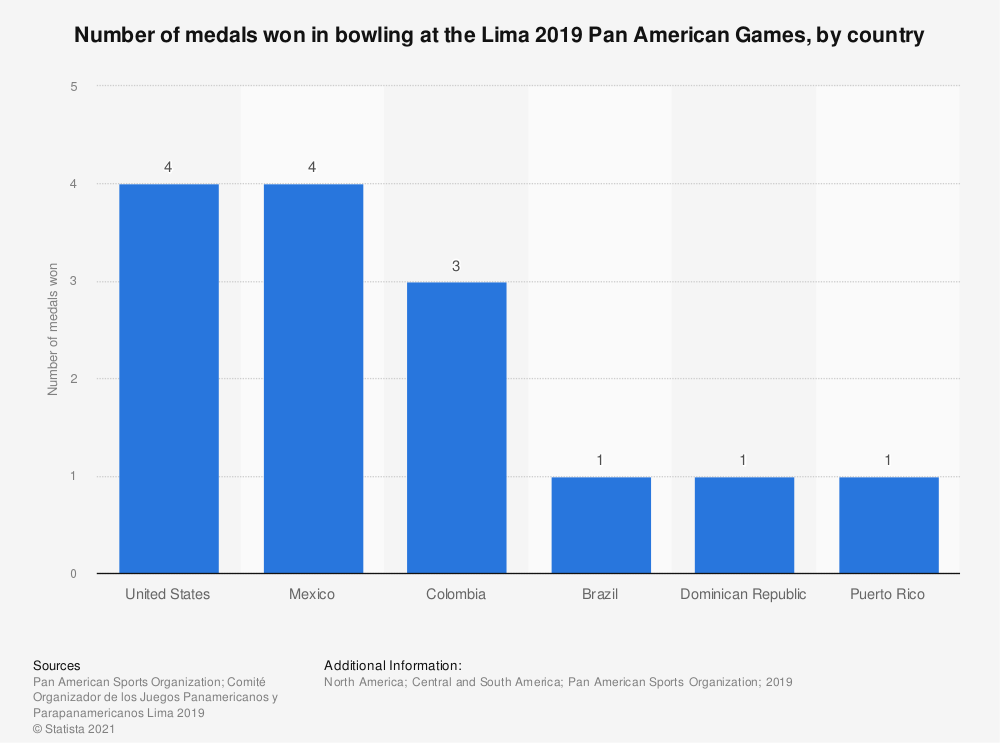 Statistic: Number of medals won in bowling at the Lima 2019 Pan American Games, by country | Statista
