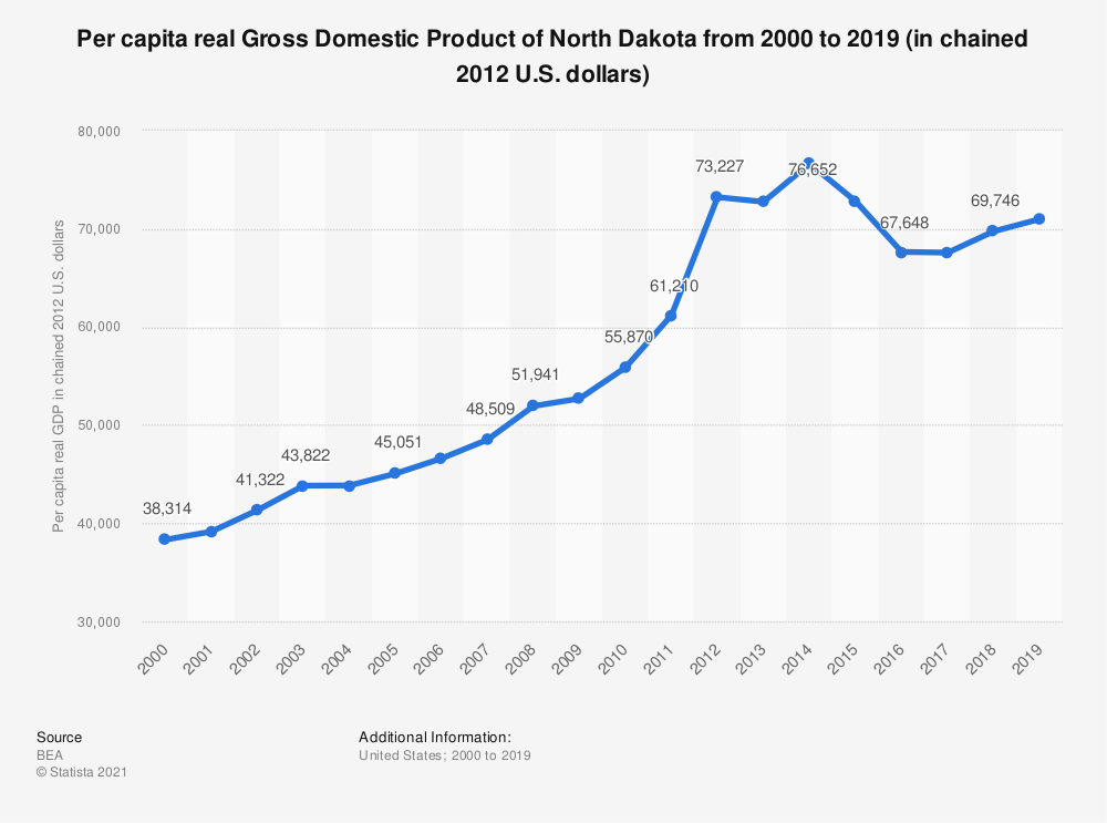 Statistic: Per capita real Gross Domestic Product of North Dakota from 2000 to 2019 (in chained 2012 U.S. dollars) | Statista