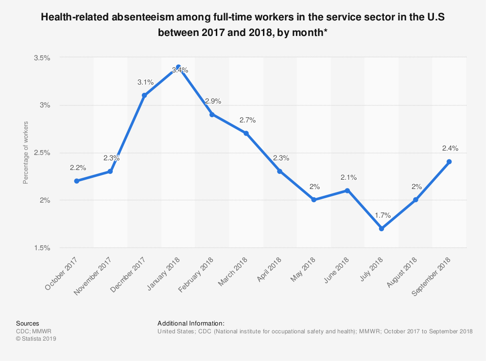 Statistic: Health-related absenteeism among full-time workers in the service sector in the U.S between 2017 and 2018, by month* | Statista
