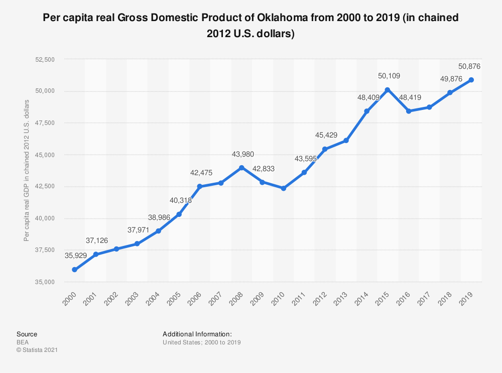 Statistic: Per capita real Gross Domestic Product of Oklahoma from 2000 to 2019 (in chained 2012 U.S. dollars) | Statista