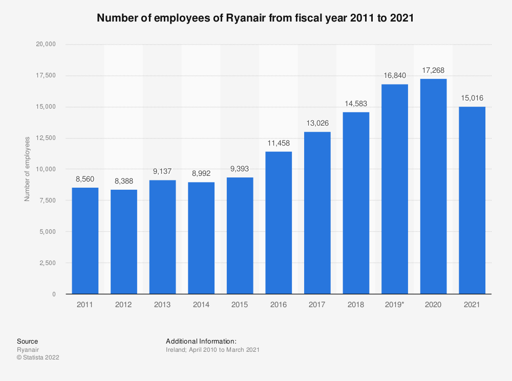 Statistic: Number of employees of Ryanair from fiscal year 2011 to 2019 | Statista