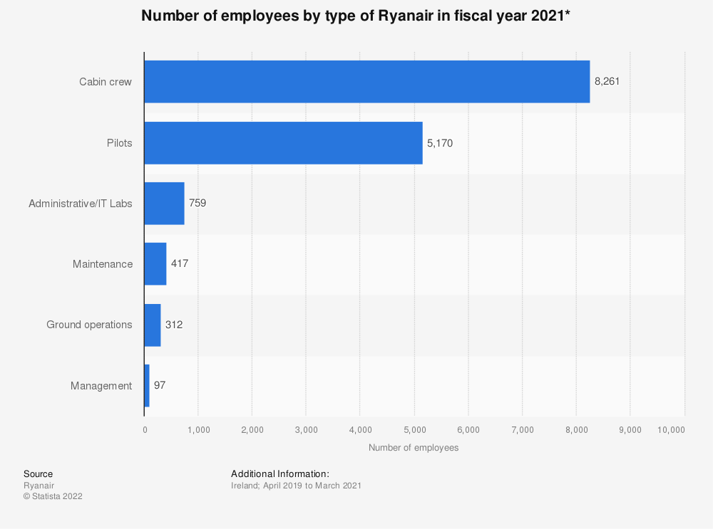 Statistic: Number of employees by type of Ryanair in fiscal year 2019* | Statista