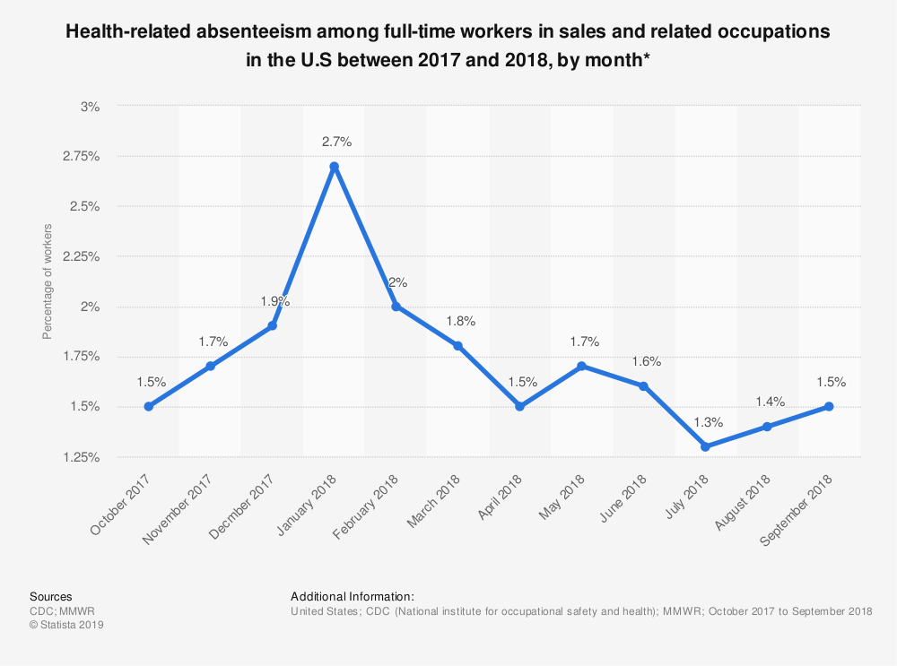 Statistic: Health-related absenteeism among full-time workers in sales and related occupations in the U.S between 2017 and 2018, by month* | Statista