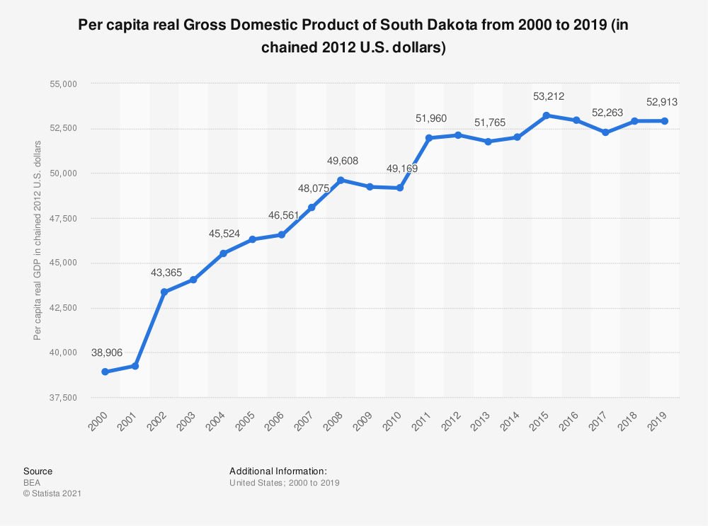 Statistic: Per capita real Gross Domestic Product of South Dakota from 2000 to 2019 (in chained 2012 U.S. dollars) | Statista