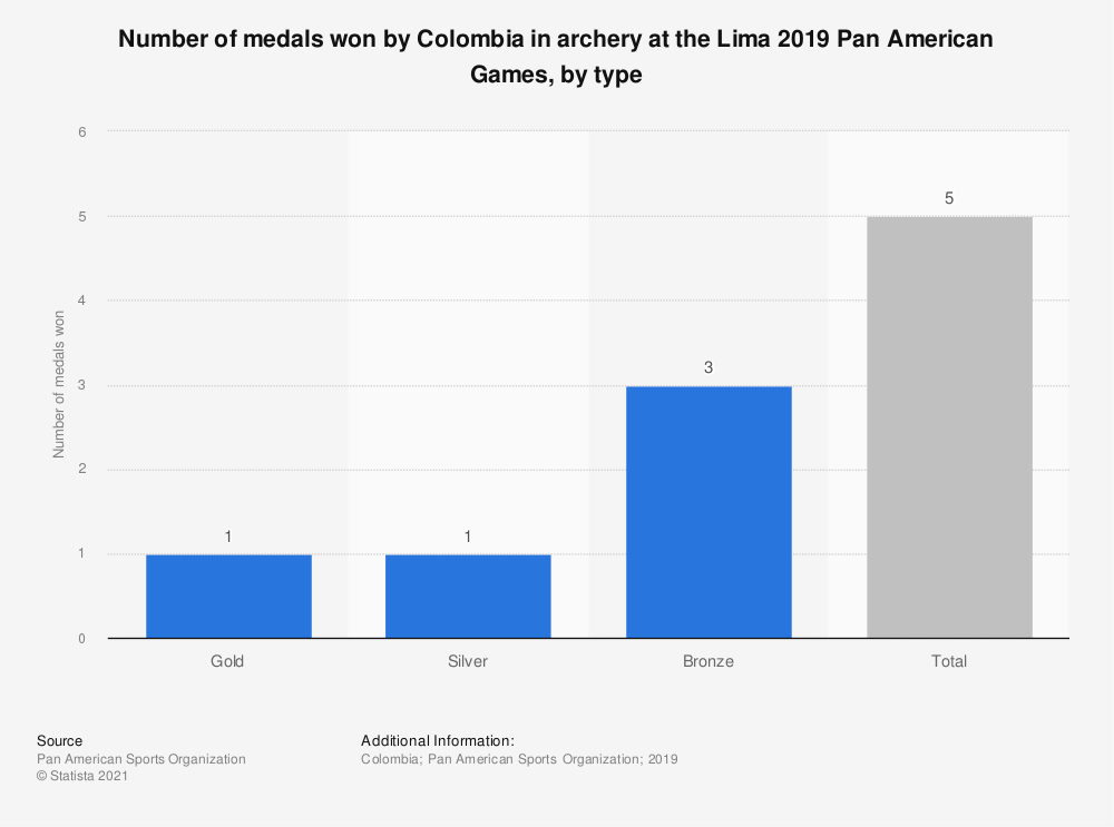 Statistic: Number of medals won by Colombia in archery at the Lima 2019 Pan American Games, by type | Statista