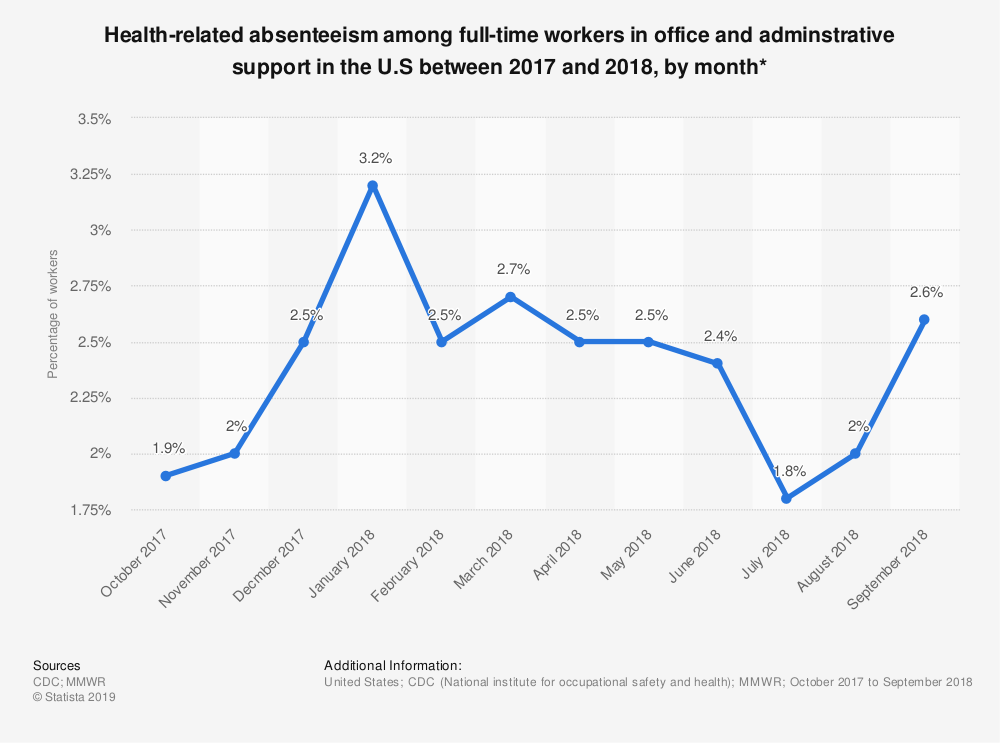 Statistic: Health-related absenteeism among full-time workers in office and adminstrative support in the U.S between 2017 and 2018, by month*   Statista