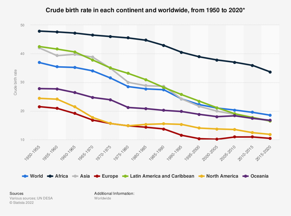 Statistic: Crude birth rate in each continent and worldwide, from 1950 until 2020* | Statista