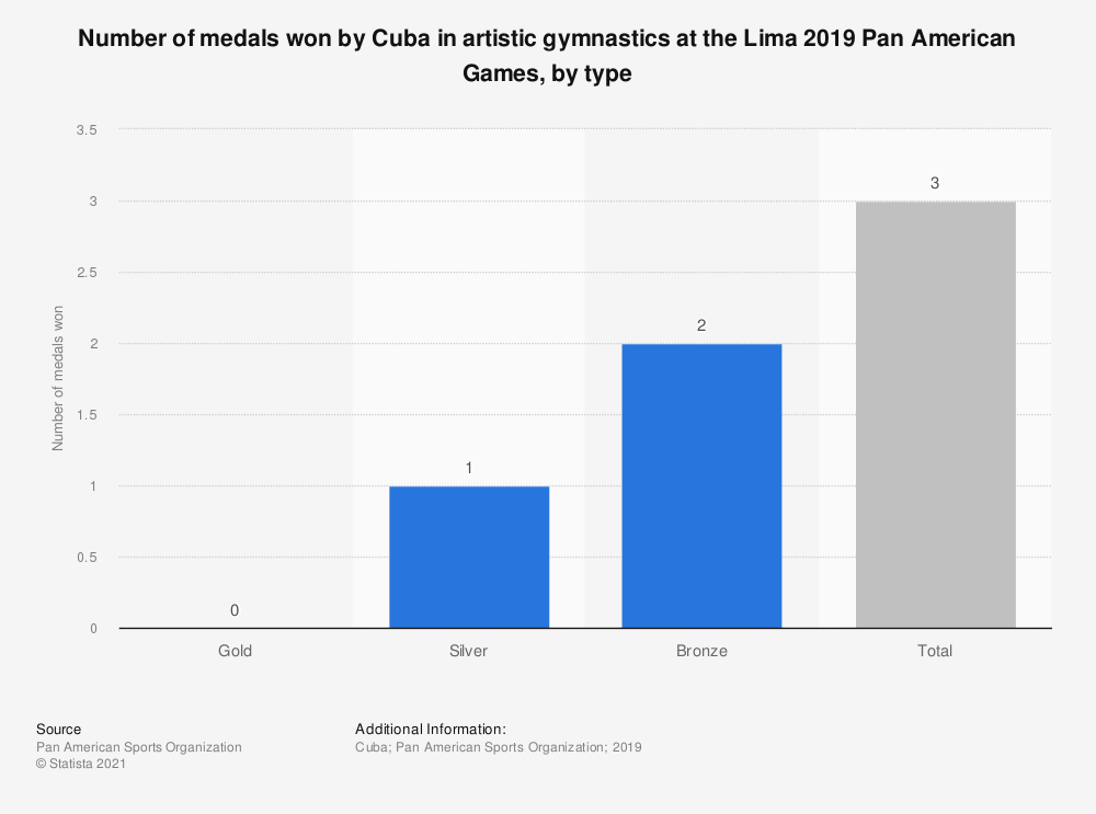 Statistic: Number of medals won by Cuba in artistic gymnastics at the Lima 2019 Pan American Games, by type | Statista
