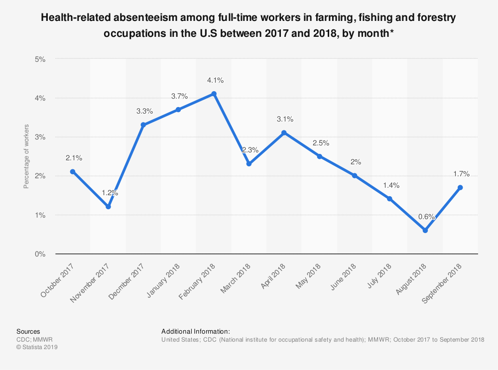 Statistic: Health-related absenteeism among full-time workers in farming, fishing and forestry occupations in the U.S between 2017 and 2018, by month*   Statista