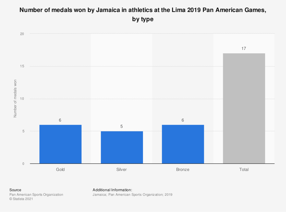Statistic: Number of medals won by Jamaica in athletics at the Lima 2019 Pan American Games, by type | Statista