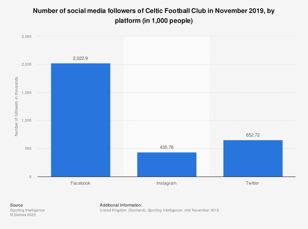 Statistic: Number of social media followers of Celtic Football Club in November 2019, by platform (in 1,000 people) | Statista