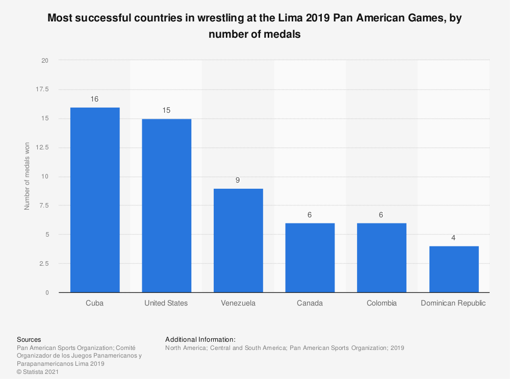 Statistic: Most successful countries in wrestling at the Lima 2019 Pan American Games, by number of medals | Statista