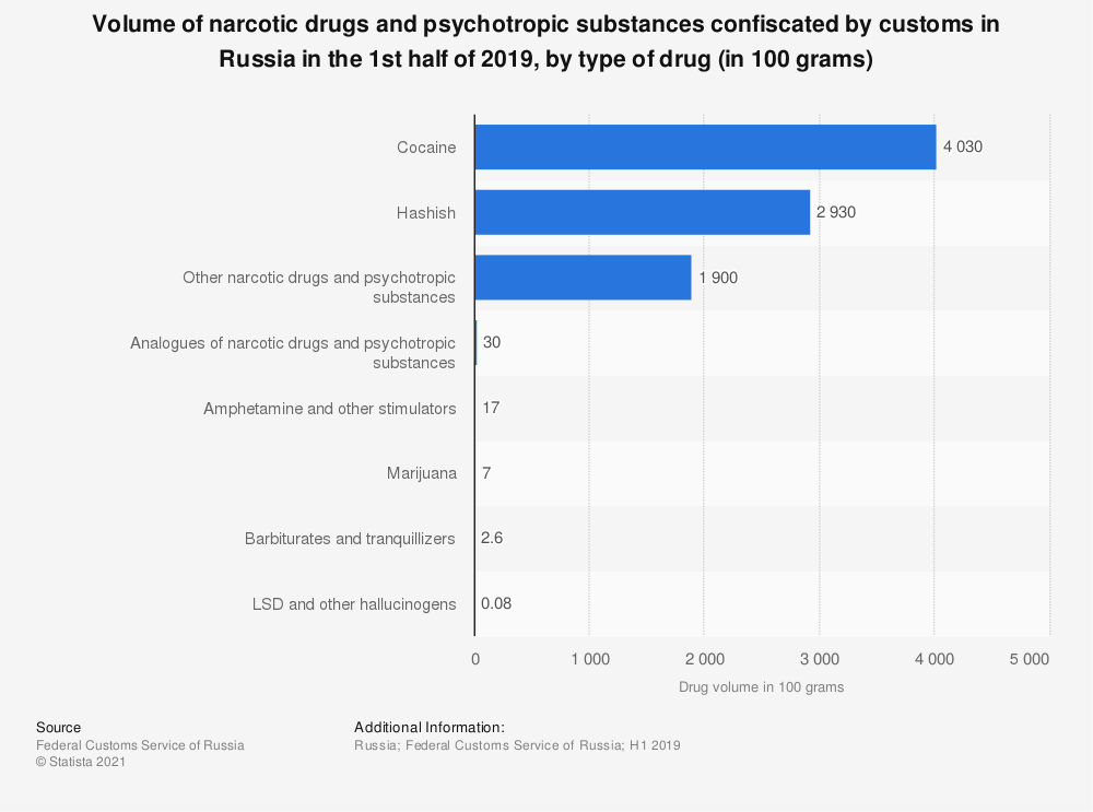 Statistic: Volume of narcotic drugs and psychotropic substances confiscated by customs in Russia in the 1st half of 2019, by type of drug (in 100 grams) | Statista