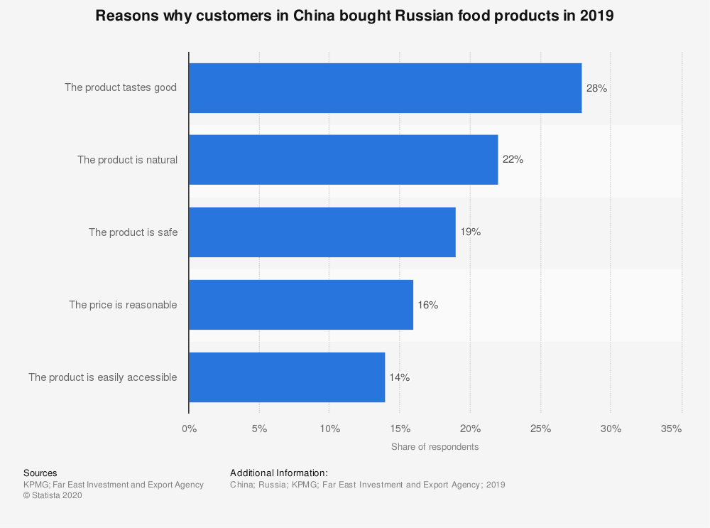Statistic: Reasons why customers in China bought Russian food products in 2019 | Statista