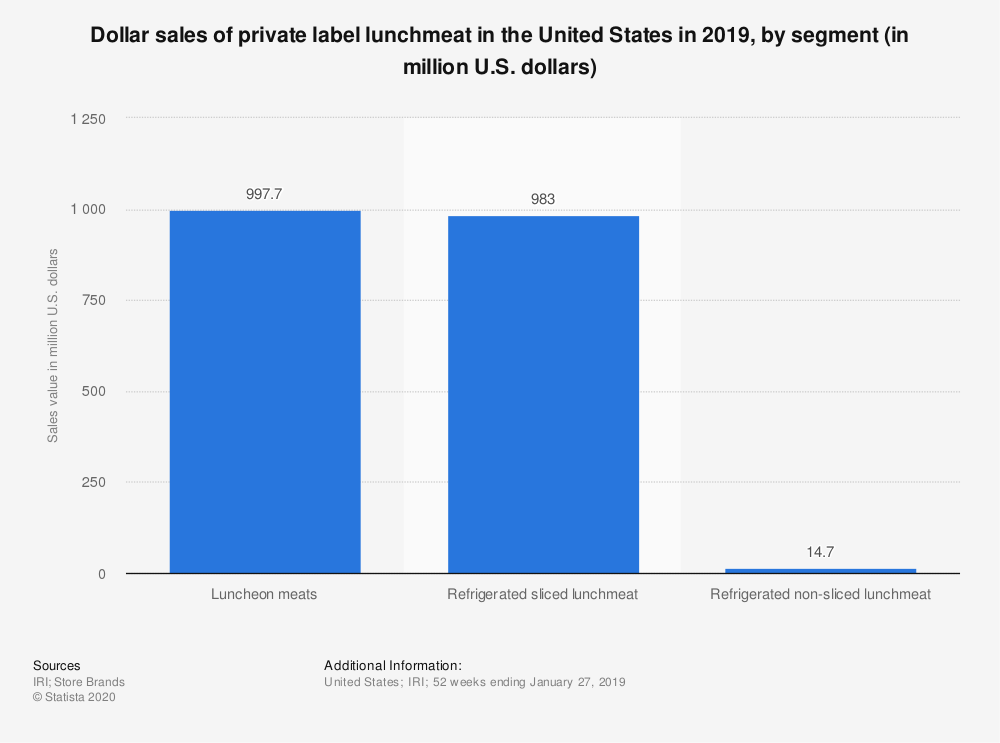 Statistic: Dollar sales of private label lunchmeat in the United States in 2019, by segment (in million U.S. dollars)   Statista