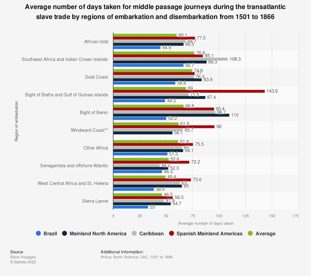 Statistic: Average number of days taken for middle passage journeys during the transatlantic slave trade by regions of embarkation and disembarkation from 1501 to 1866   Statista