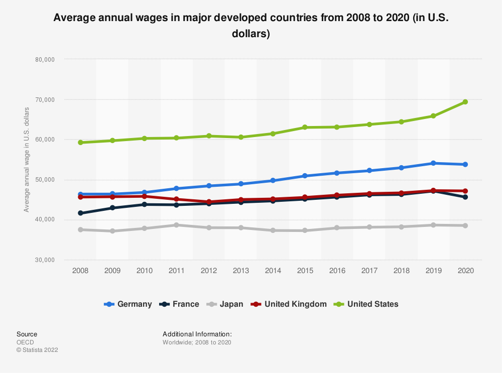 Statistic: Average annual wages in major developed countries from 2008 to 2018 (in U.S. dollars) | Statista